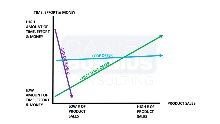 Product Stage Correlation to Product Sales graph