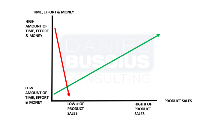 time effort and money product graph