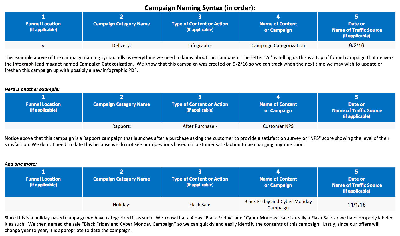 Infusionsoft Campaign Categorization-Campaign Syntax