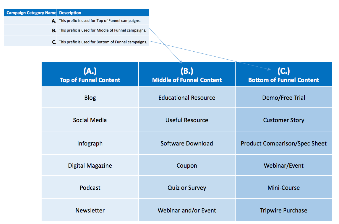 Infusionsoft Campaign Categorization-Campaign Placement