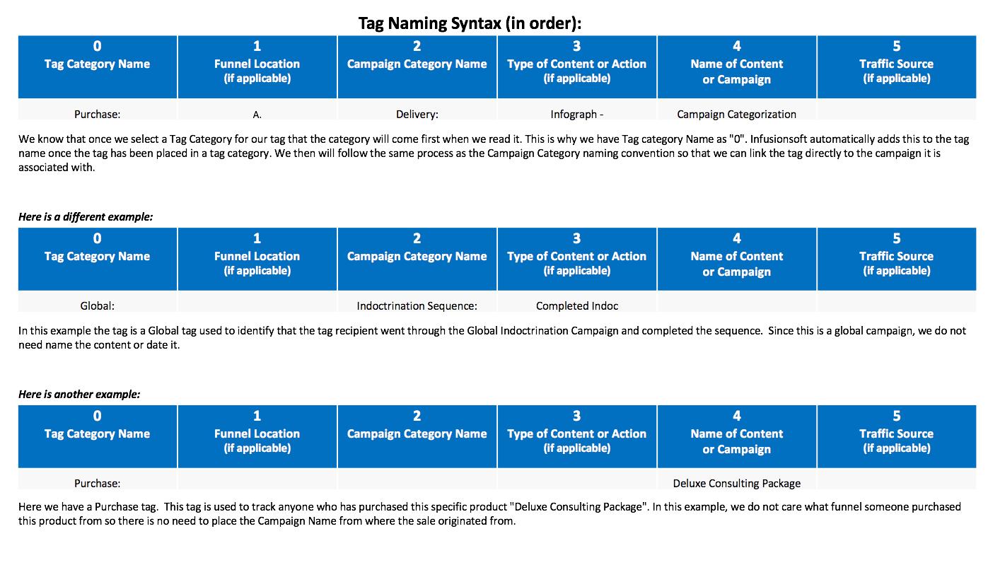 Infusionsoft Campaign Categorization-Tagging Categorization