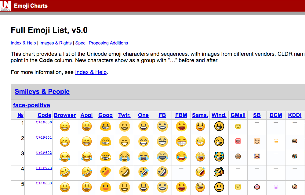 How To Add Emojis To Infusionsoft Email Subject Lines Daniel Bussius