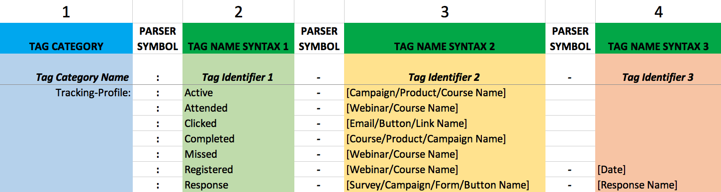 Tracking Profile Tag Syntax- Infusionsoft - Daniel Bussius