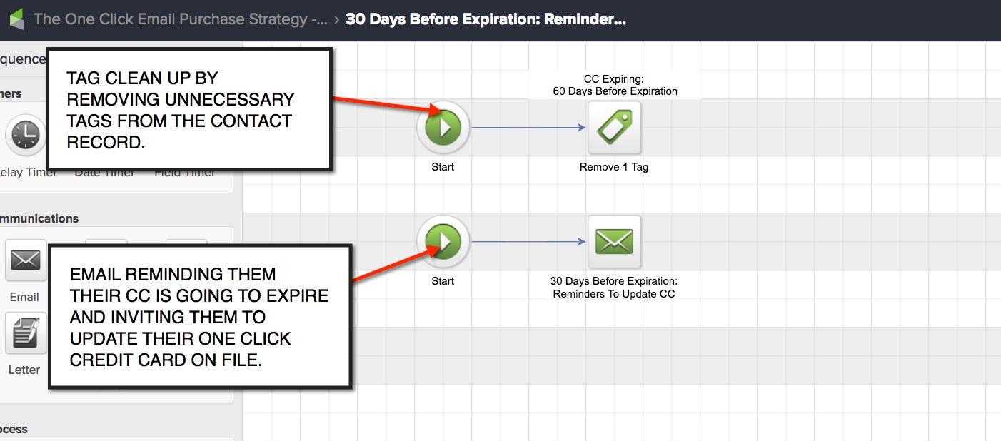 one click purchasing - CC Expiry Campaign Sequence