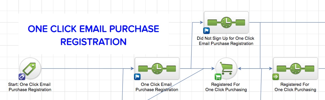 One click purchasing - One Click Email Purchase Campaign Builder Part 1