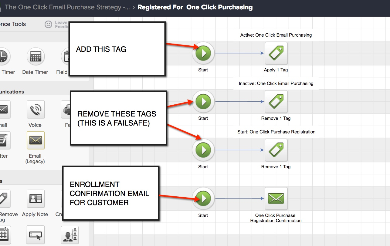 One Click Purchasing Campaign Sequence Tagging