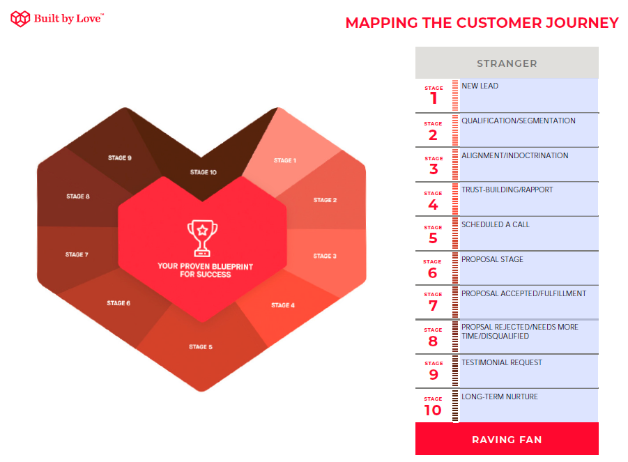 customer journey stages in the marketing RAMP example