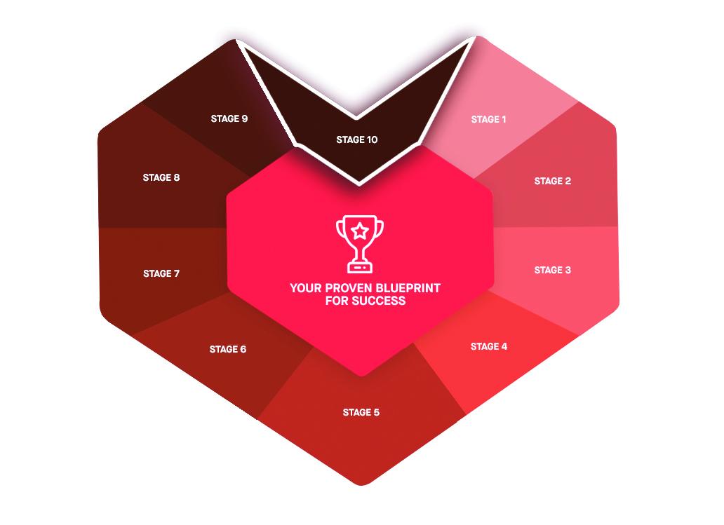 marketing Ramp stage 10 customer journey