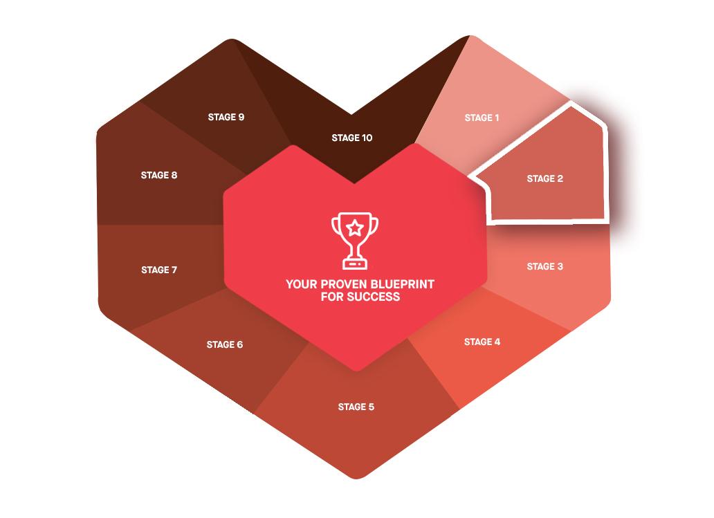 Marketing RAMP Stage 2 Customer Journey