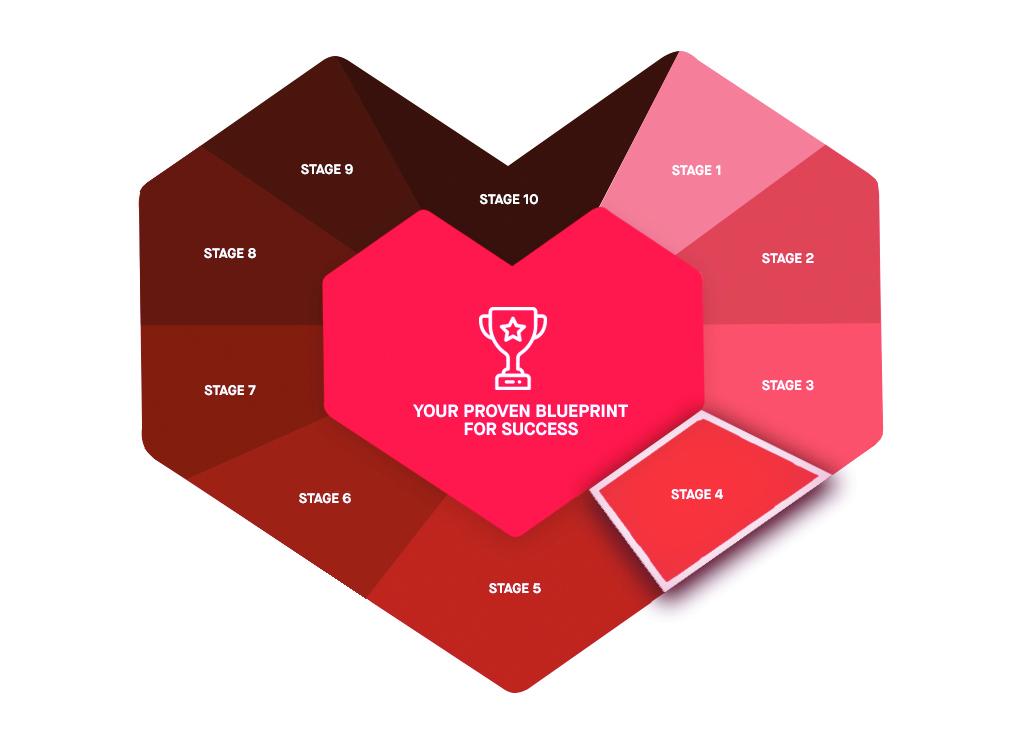 Marketing Ramp stage 4 customer journey