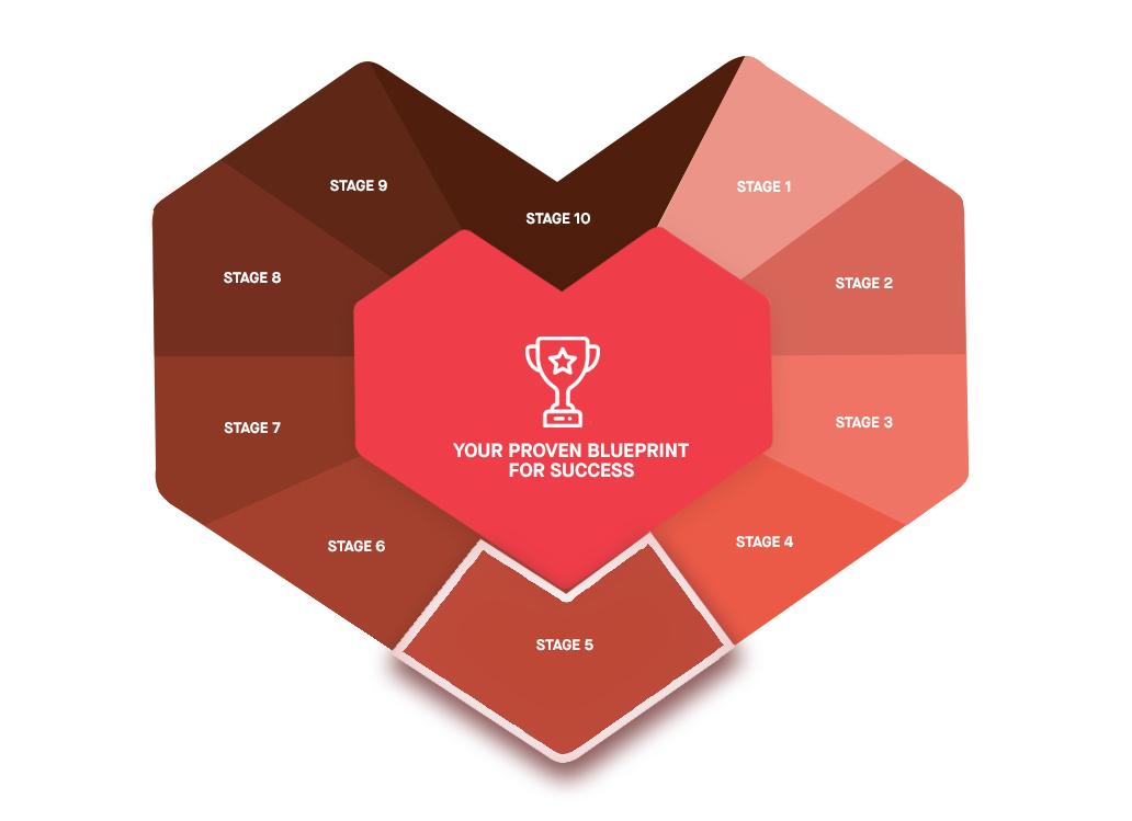 marketing ramp stage 5 customer journey