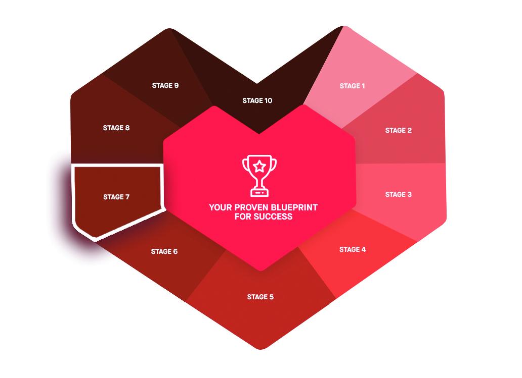 marketing ramp stage 7 customer journey