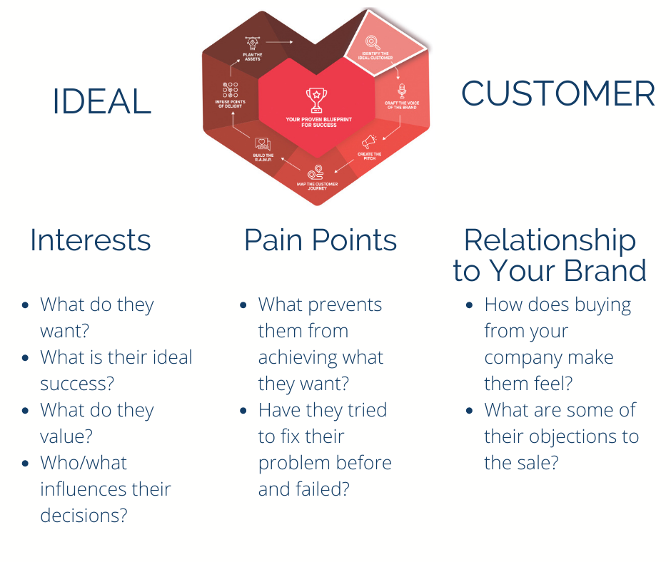 Questions to ask about ideal customer to avoid marketing failure