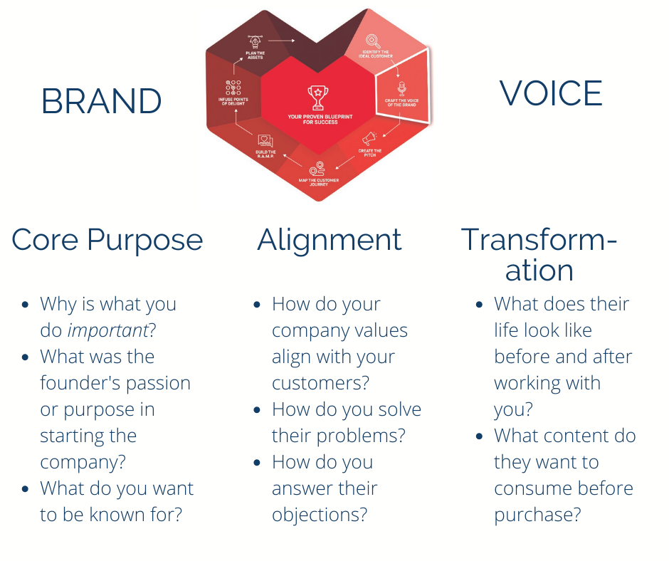 Questions to ask to define your brand voice to avoid marketing failure