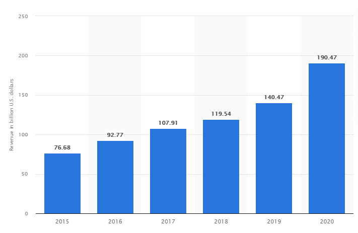 image of online shopping statistics growth of online shopping for Black Friday